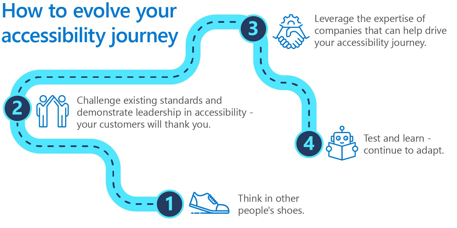 How to evolve your accessibility journey 1. Think in other people's shoes. 2. Challenge existing standards and demonstrate leadership in accessibility - your customers will thank you. 3. Leverage the expertise of companies that can help drive your accessibility journey. 4. Test and learn - continue to adapt.